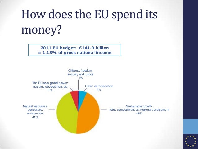 2011 EU budget: €141.9 billion = 1.13% of gross national income Citizens, freedom, security and justice 1% Other, administ...