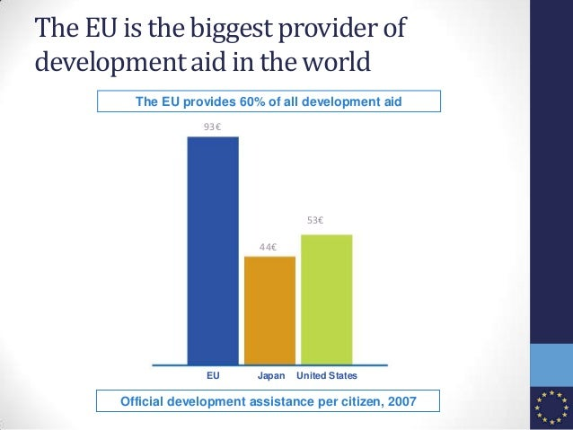 The EU is the biggest provider of development aid in the world Official development assistance per citizen, 2007 93€ 44€ 5...
