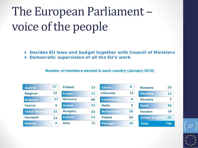 The European Parliament – voice of the people 4 Decides EU laws and budget together with Council of Ministers 4 Democratic...