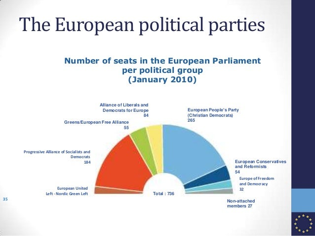The European political parties Greens/European Free Alliance 55 European Conservatives and Reformists 54 Alliance of Liber...