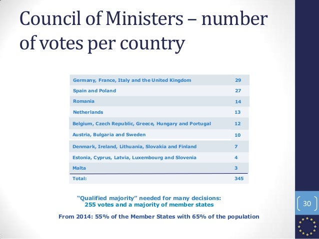 Council of Ministers – number of votes per country Total: Malta Estonia, Cyprus, Latvia, Luxembourg and Slovenia Denmark, ...