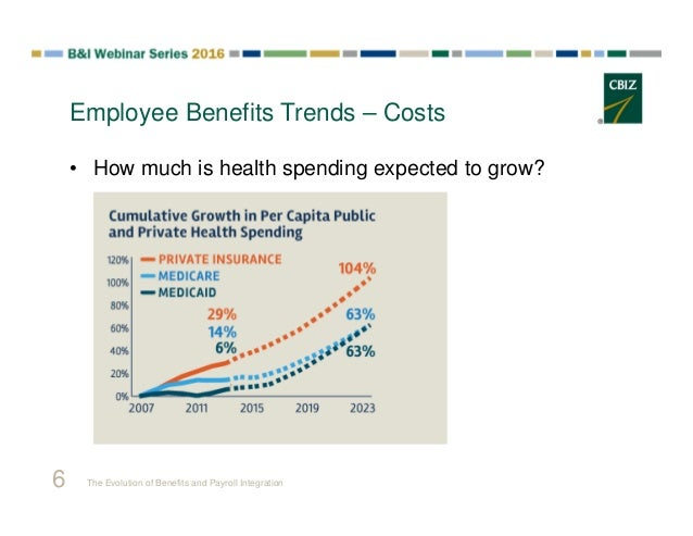 The Evolution of Benefits and Payroll Integration: Advancing