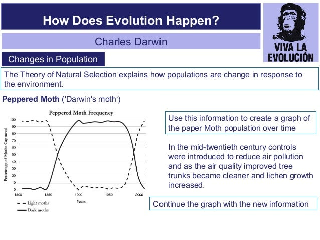 Introduced The Theory Of Evolution By Natural Selection In