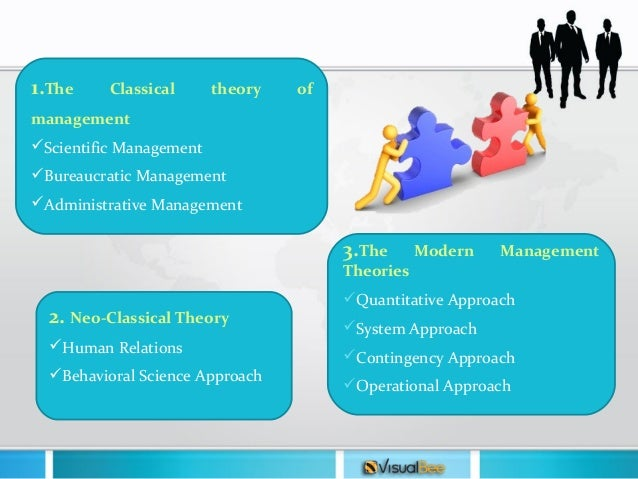 evolution management theory 2018-6-14  the quantitative school of management is a res  the evolution of management thought behavioral management theory quantitative school of management.