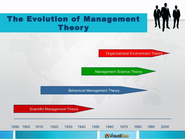 The Theories of Leadership: Industrial Organizational Psychology