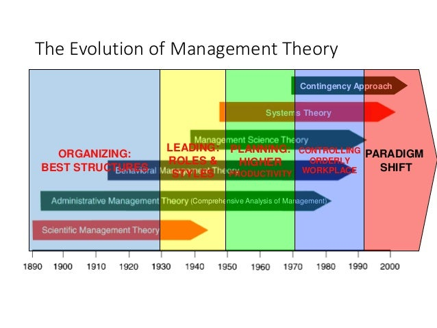 the evolution of management theory essay Theory of evolution essay - get the needed review here and forget about your concerns give your projects to the most talented writers find main recommendations as to.