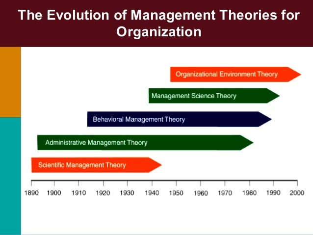 the evolution of management thought Management's three eras: a brief history rita this imagery from our industrial past continues to cast a long shadow over the way we think about management later attempts to bring science into management included the development of the theory of constraints, management by.