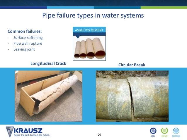 The Evolution Of Pipe Couplings Repair Market