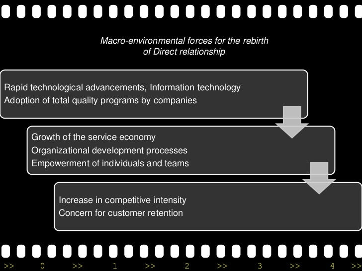 evolution of relationship marketing Evolution of relationship marketing evolution of relationship marketing marketing management has evolved to become a multi faceted and all embracing science over a period of time studies in marketing do not involve the 4ps anymore the markets, geographies, the consumer segments have changed leading to multi tier and complex.