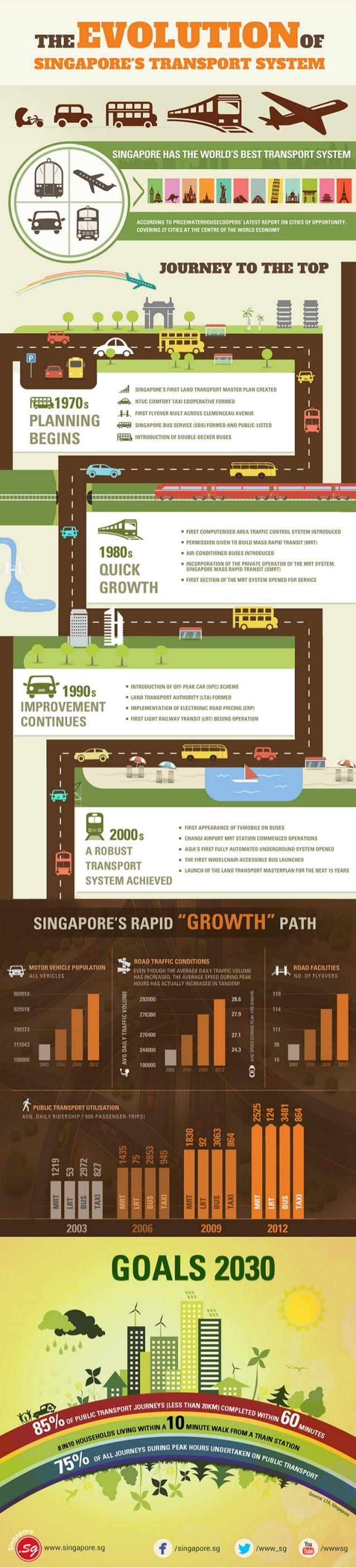 transport system in singapore 11 singapore is the first city in the world to make use of electronic road pricing  (erp) system for managing road congestion in recent years.