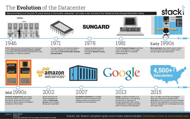 The Evolution of the Datacenter Many inventions over the past 70 years lead up to the modern datacenter. Let's take a look...