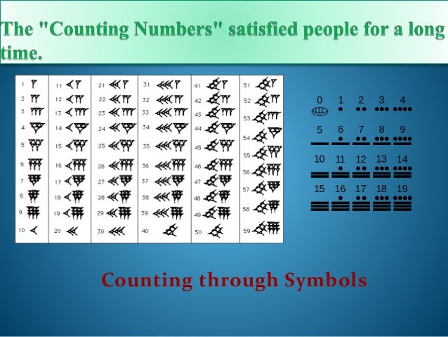 Evolution of number system.