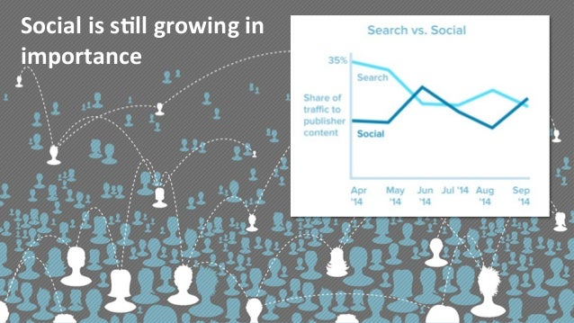 Social is s)ll growing in importance ...