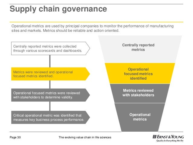 The Personal Value Chain