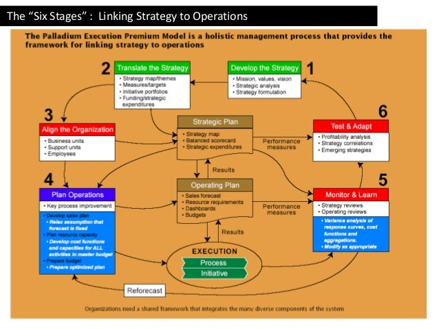 The execution premium the six stages linking strategy to operations fandeluxe Choice Image