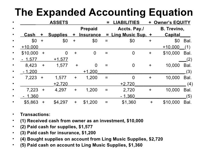 the-expanded-accounting-equation-1-728.jpg?cb=1273227369