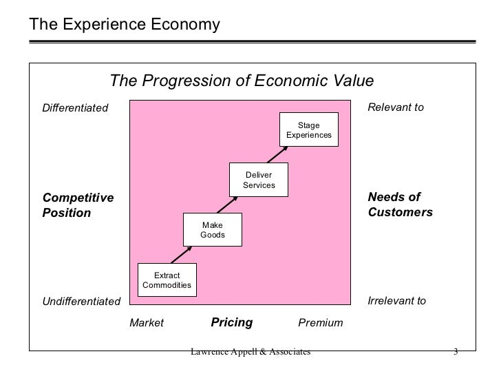 progression of economic value for coffee This principle affirms that value arises by means of anticipated benefits economic rents, and realistic prices principle of conformity: two related principles are regression and progression principle of regression.