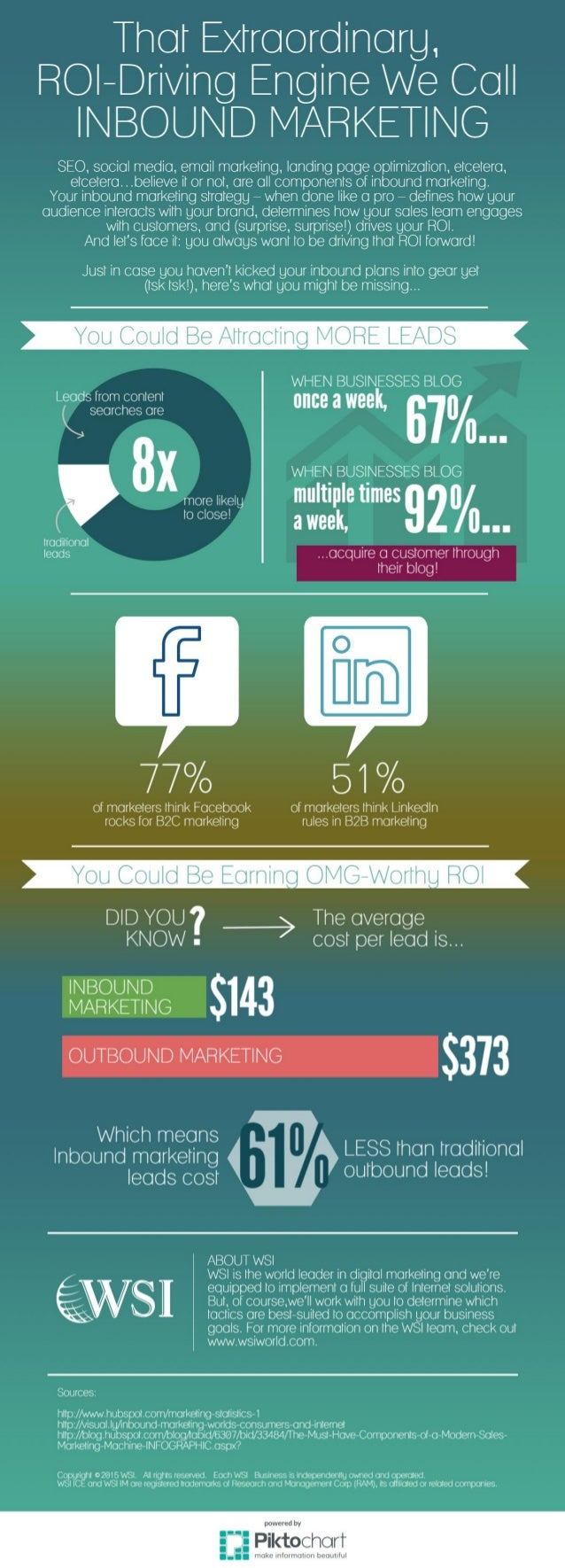 That Extraordinarg,  ROI—Driving Engine We Call INBOUND MARKETING  SEO.  social media,  email marketing,  landing page opt...