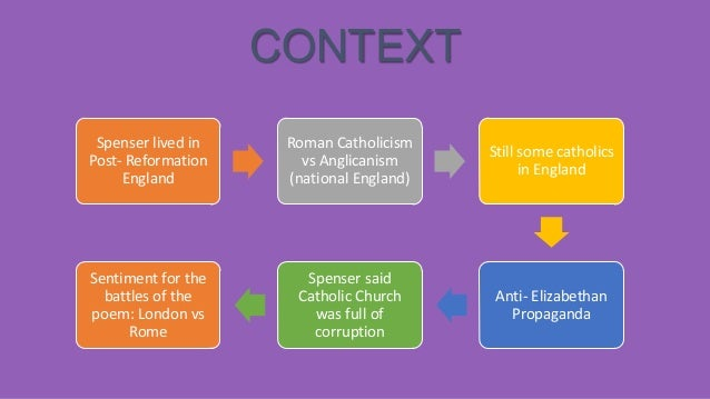 CONTEXT Spenser lived in Post- Reformation England  Roman Catholicism vs Anglicanism (national England)  Still some cathol...
