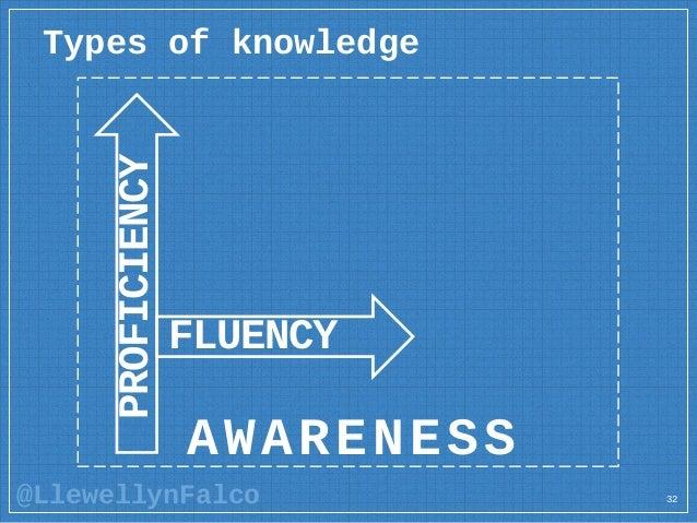 @LlewellynFalco 32 AWARENESS PROFICIENCY FLUENCY Types of knowledge