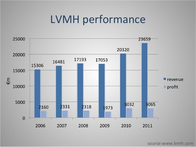 lvmh marketing case In some cases lvmh was able to renegotiate leases for longer case 11-2 lvmh and luxury goods marketing lvmh moet hennessy- louis vuitton societe anonyme is the.