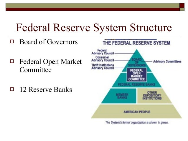 Federal Reserve System Structure The Federal Reserve Sy...