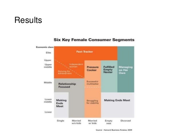 The female economy results source harvard business review 2009 ccuart Choice Image