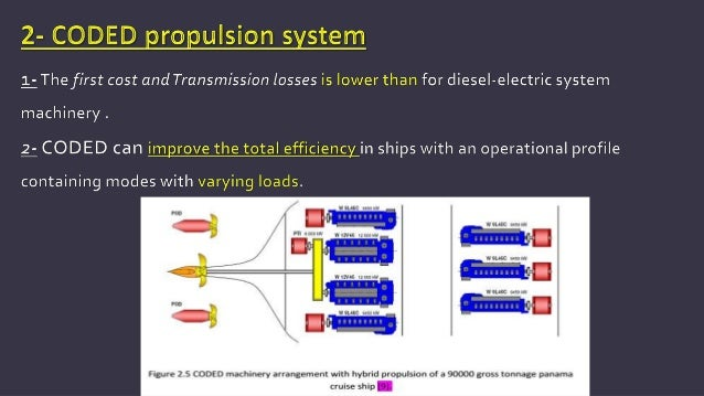 The Electric Propulsion System...