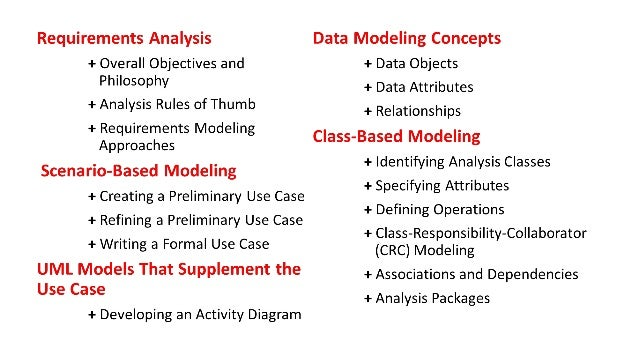 Chapter 6 requirements modeling scenario based model class based m what is requirements modeling requirements modeling uses a combination of text and diagrammatic forms to depict requirements analysis ccuart Image collections