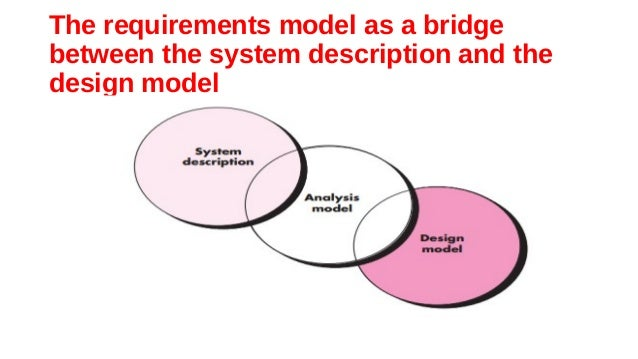 system requirements analysis modeling Modeling of requirements system analysis will also require developers to map the functions and properties of the expected software this is basically the same with workflow but data and process will have their own presentation.