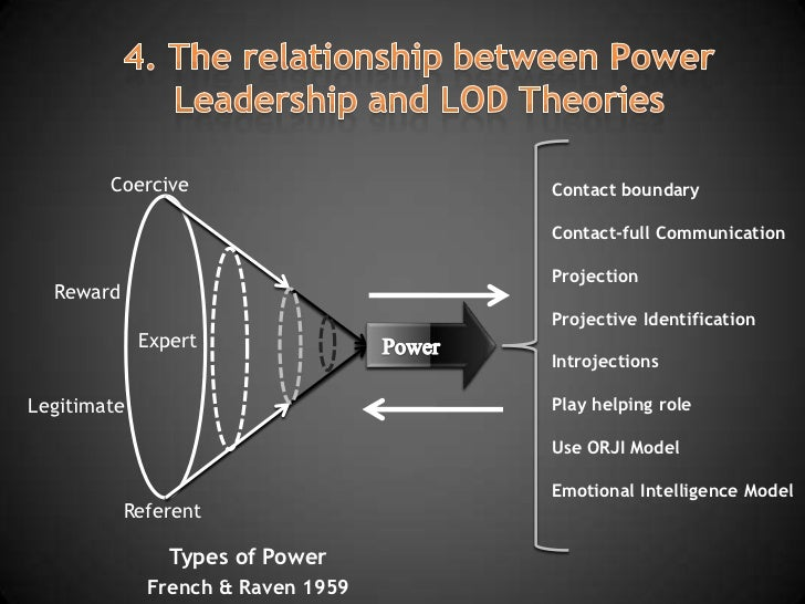 the relationship of power and leadership