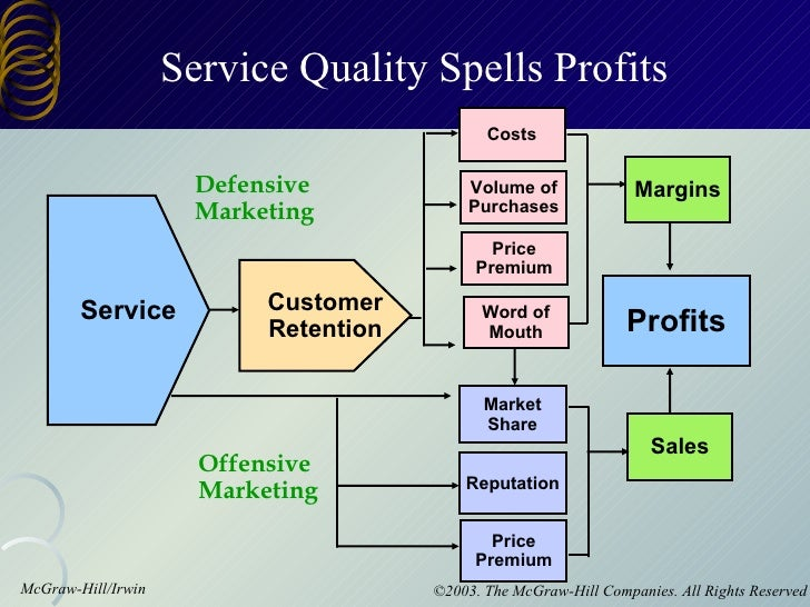service quality and customer retention