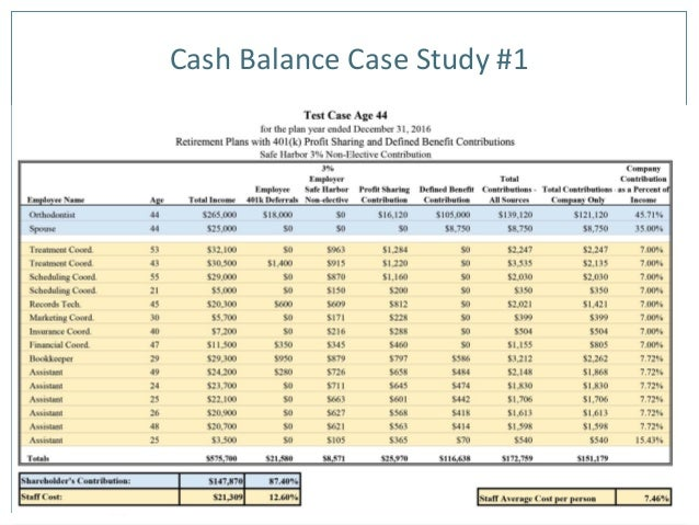 financial case study questions View abstract and ordering information for case studies written the aerobotics case provides an in-depth suggested discussion questions and role-playing.