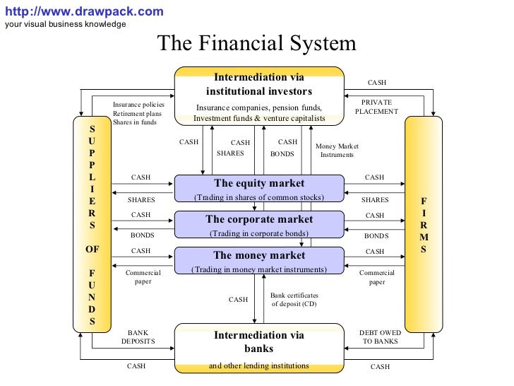 Banking system diagrams diy enthusiasts wiring diagrams the financial system diagram rh slideshare net atm banking system uml diagrams online banking system uml diagrams pdf ccuart Gallery