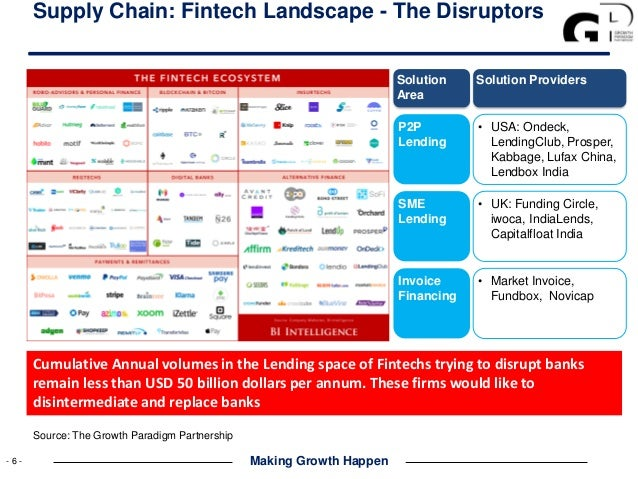 The Fintech Paradox : Accessing the USD 480 billion of
