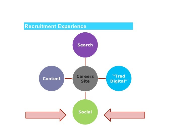 Recruitment Experience  ■ 1 in 4 (23%) jobseekers has    been badly treated by a    prospective employer.  ■ 53% of jobs...