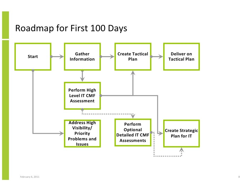 The First 100 Days for a New CIO - Using the Innovation Value Institu…