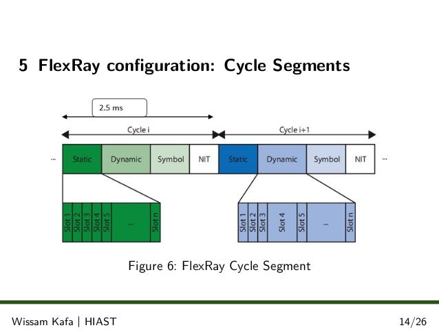 The flex ray protocol