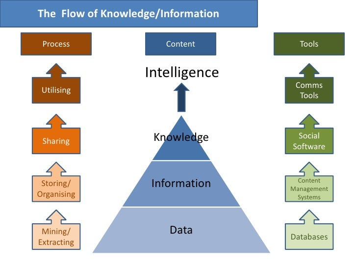 The  Flow of Knowledge/Information<br />Process<br />Content<br />Tools<br />Intelligence<br />Utilising<br />Comms Tools<...