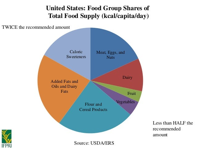 Food Group Servings Per Day  Kcal Diet