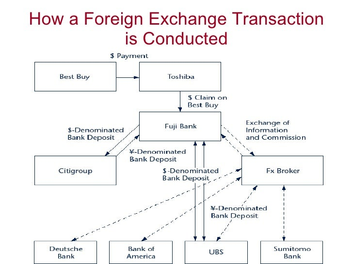 Foreingn exchange