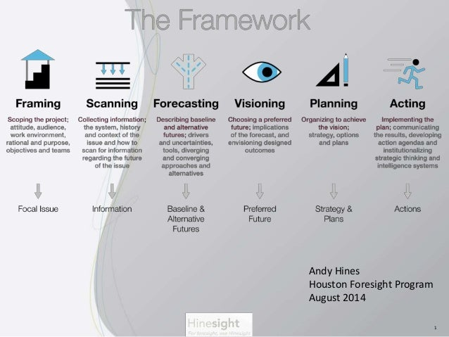 1  Andy Hines  Houston Foresight Program  August 2014