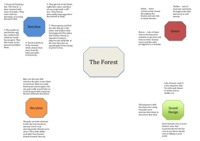 The forest spider diagram the forest spider diagram the forest storyline storyline sound design genre 1 group of friends go into the ccuart Images