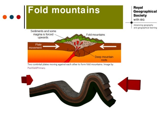 types of mountains and their formation Orogeny is the process by which tectonic plates collide, forming mountain ranges discover examples of orogeny from the past and present even though tall mountain peaks from ancient orogenies may erode away, the exposed roots of those ancient mountains show the same orogenic structures that.