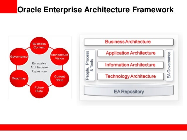 The Foundations Of EA - Oracle enterprise architecture