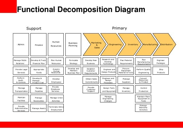 functional decomposition diagram View notes - functional decomposition diagram from fse 100 at arizona state university functional decomposition diagram hank desmidt why/how is a functional decomposition diagram used in.