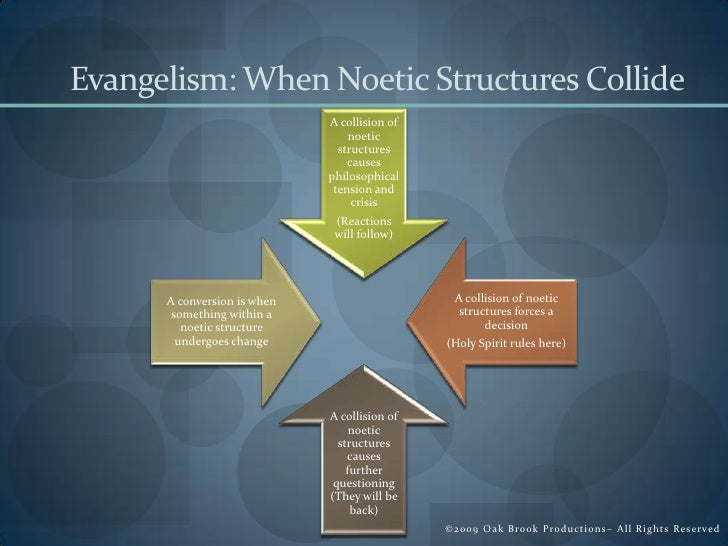 noetic structure