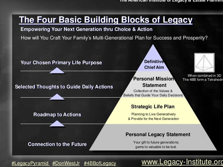 The American Institute of Legacy & Estate Planning  The Four Basic Building Blocks of Legacy   Empowering Your Next Genera...