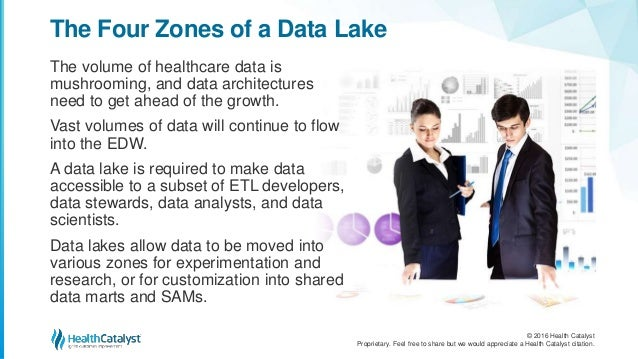 The Four Essential Zones of a Healthcare Data Lake