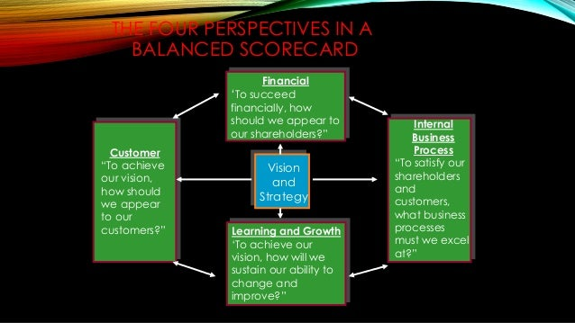 The Four Perspectives In A Balanced Scorecard Bsc